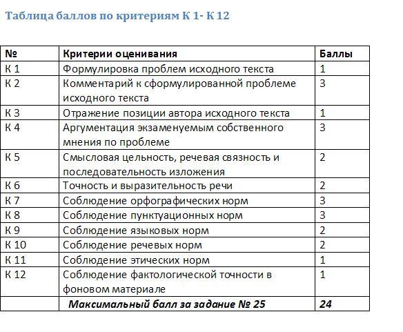 Таблица сочинение по русскому языку егэ